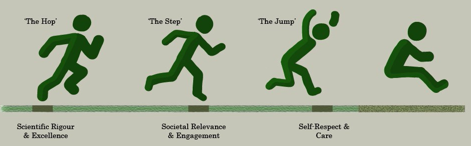 The Transdisciplinary Triple Jump